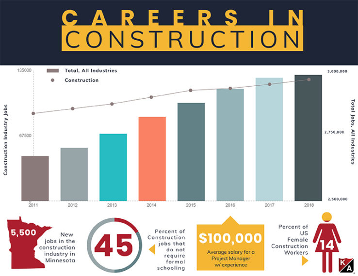 construction careers infograph shows a robust forecast for growth, salary and opportunity.