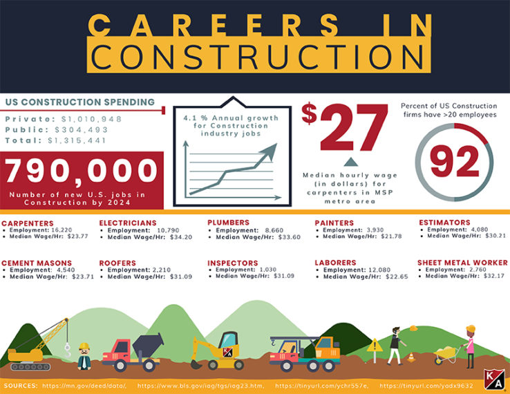 construction careers inforgraph shows a breakdown of opportunities throughout the construction trades