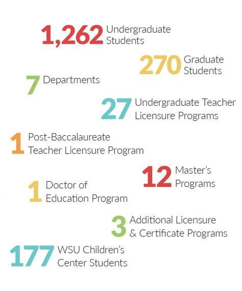Education Village stats